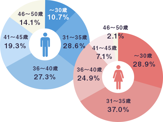 年齢別構成比の表